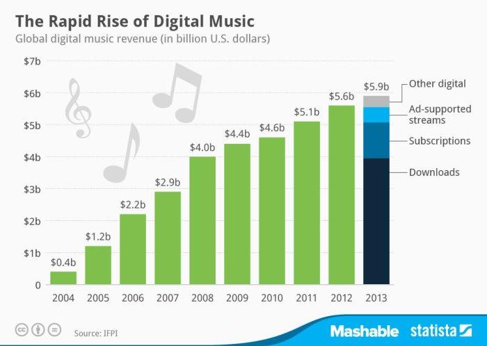 chartoftheday_2028_Digital_music_revenue_n