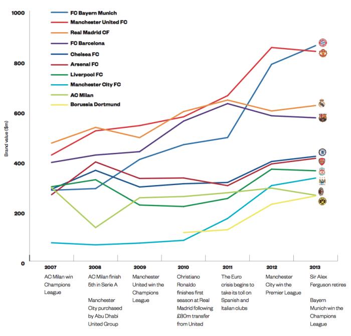 Waarde ontwikkeling voetbalclubs 2006-2013