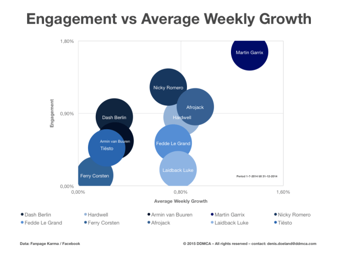 Engagement vs Weekly Growth Dutch DJs 2014 - 6 months