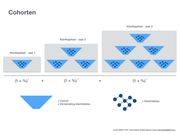 Balans perspectief en cohorten.002