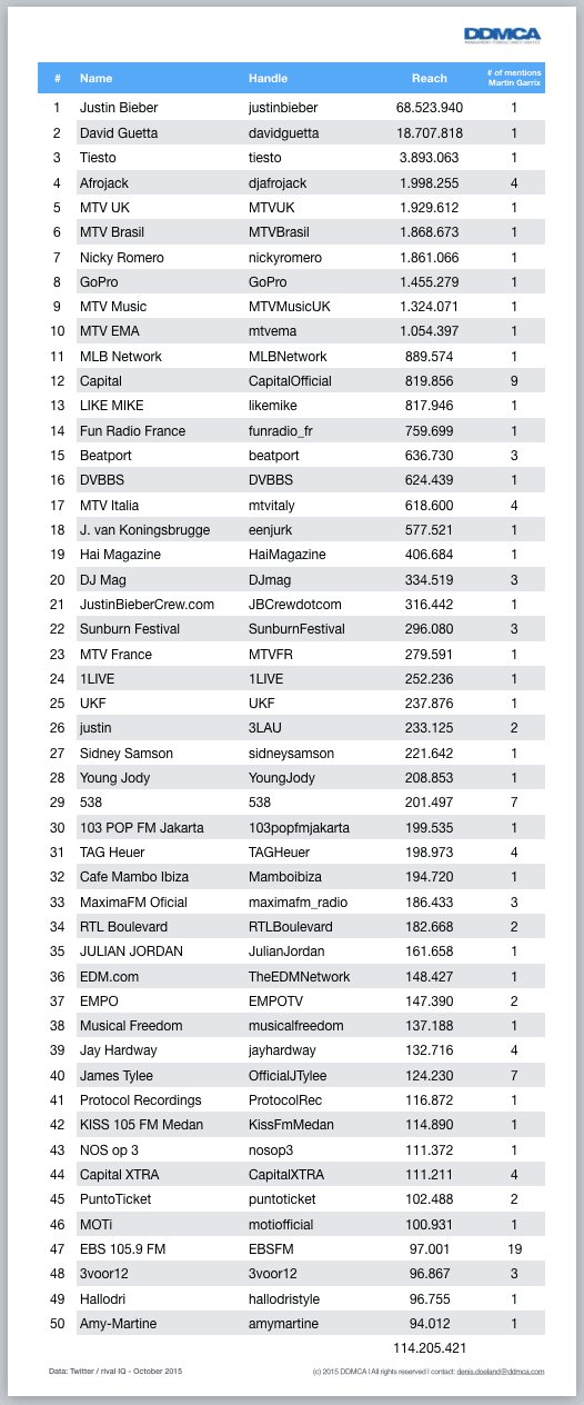 Martin Garrix Top 50 mentioners on Twitter
