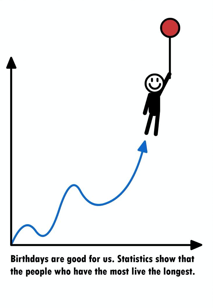 statistiek verjaardag