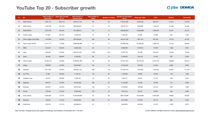 YouTube Analytics DJ's 2015.002