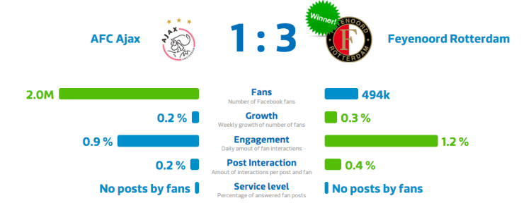 Ajax - Feyenoord 1