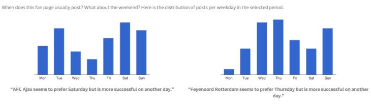 Ajax - Feyenoord 4