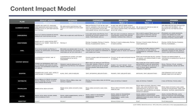 Content Impact Model.001