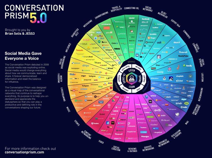 Social media ecosysteem