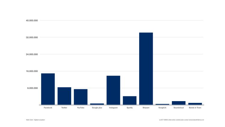 Column: Martin Garrix and his 100 million