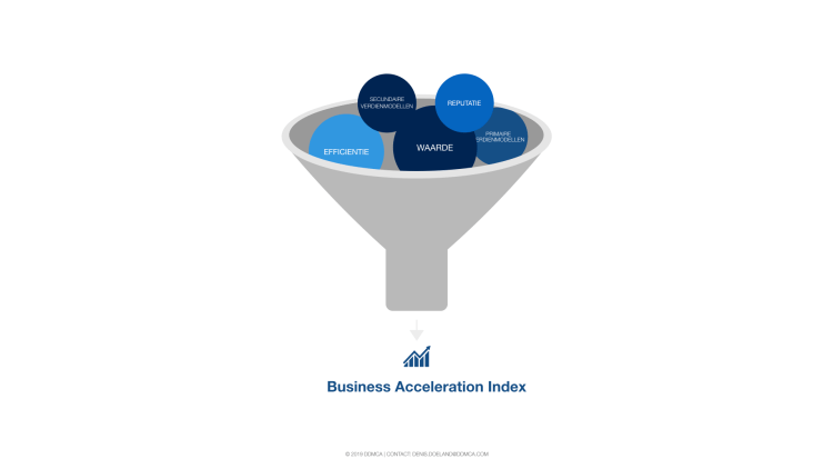 Business Acceleration Index