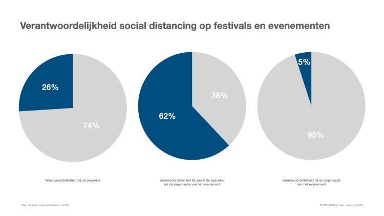 social distancing bezoekers festivals en evenementen