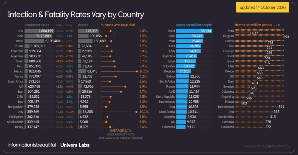 doden coronavirus wereldwijd 14 oktober 2020
