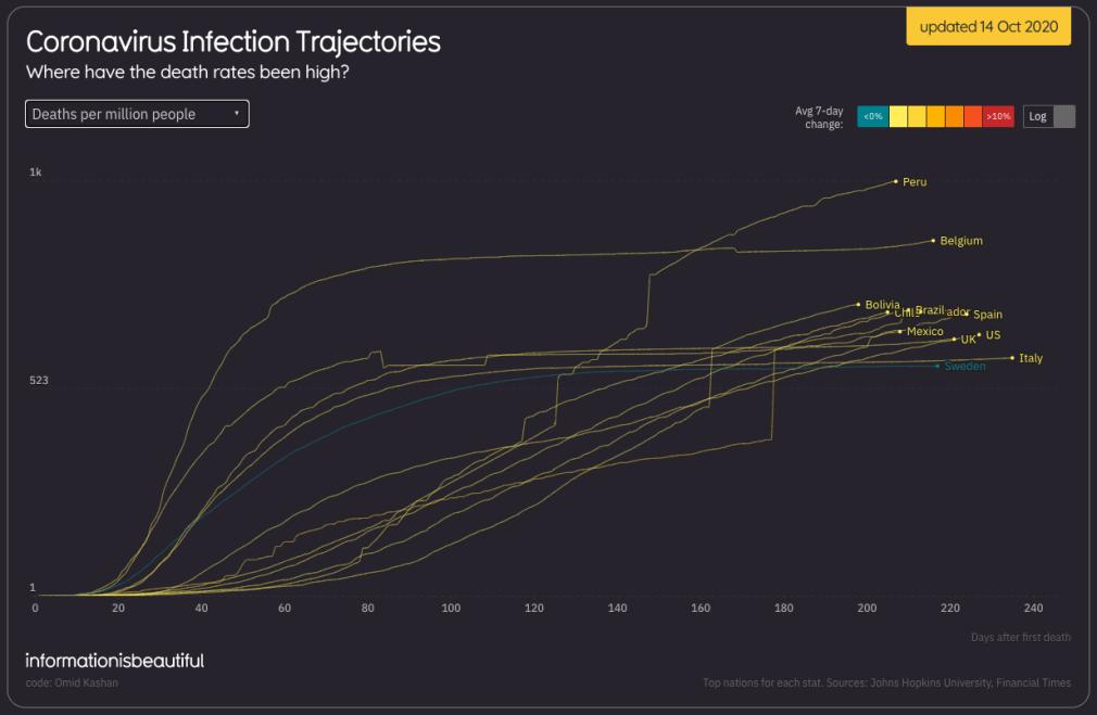 doden per miljoen inwoners coronavirus wereldwijd 14 oktober 2020