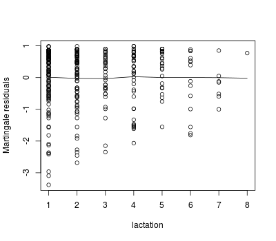 Plot of martingale residuals vs. lactation number (as quadratic term)