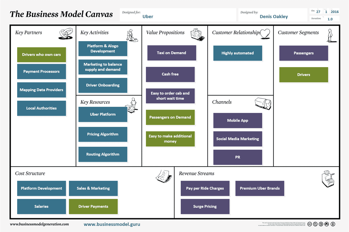 Uber Business Model Canvas