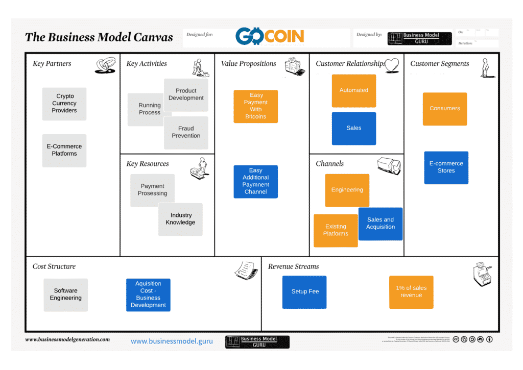 GoCoin Business Model Canvas