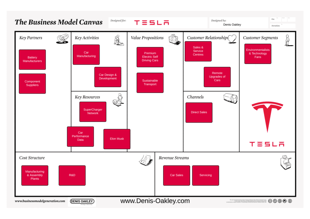 The Tesla Business Model Canvas