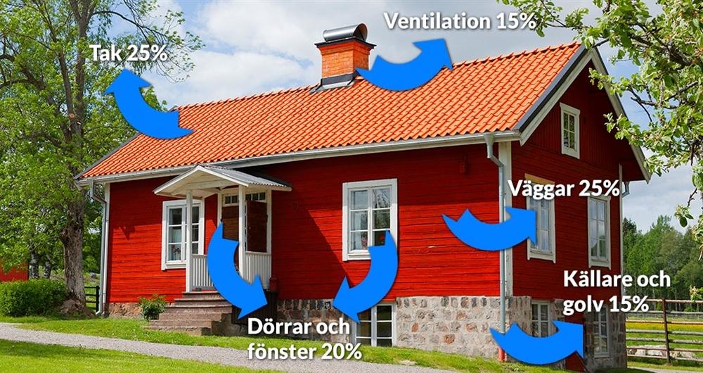 miljövänligt isolerat hus