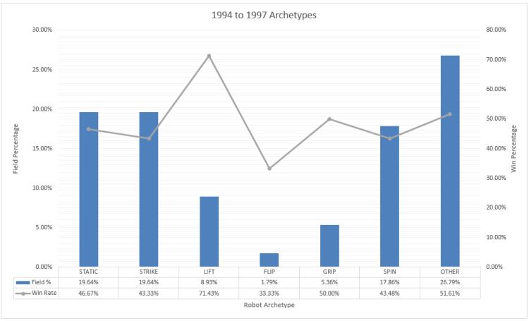 archetypes_1994-1997