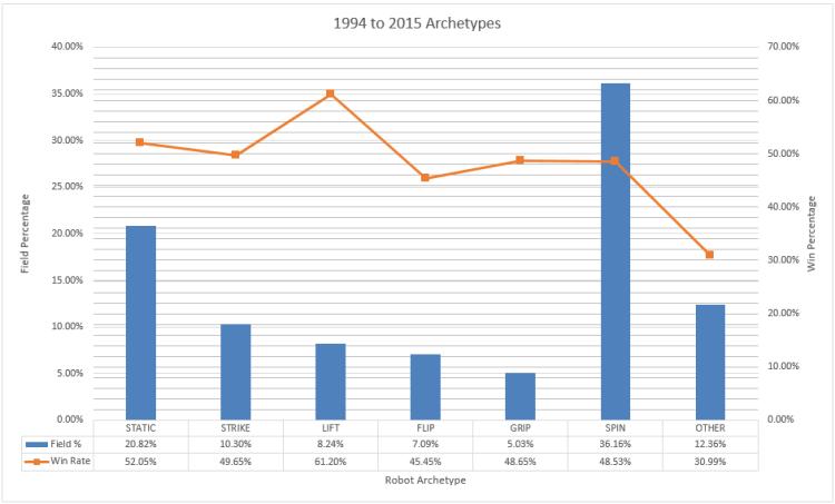 archetypes_1994-2015