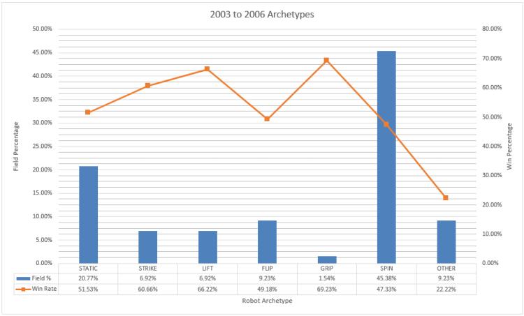 archetypes_2003-2006