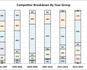 Archetype percentage share of competitive landscape by year
