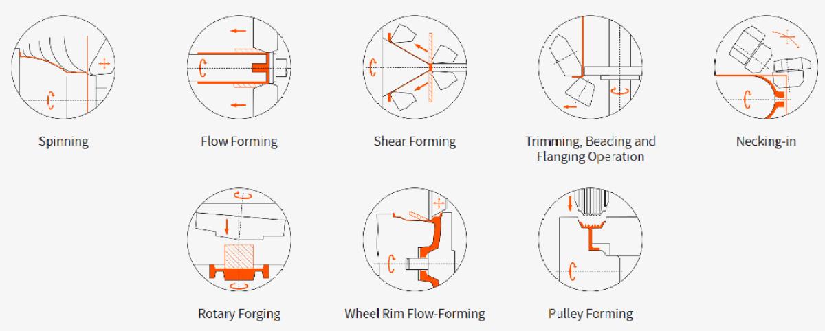 DENN metal spinning machinery technologies