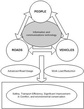 THE POLICE LINE: Intelligent Transportation System (ITS)
