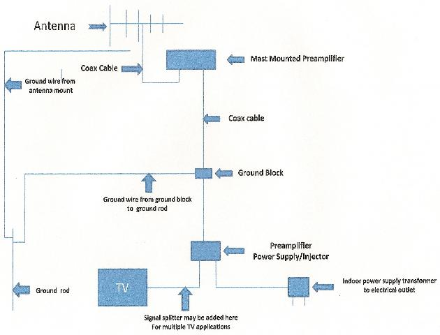outdoor tv antenna wiring diagram stop turn tail light installation guidelines