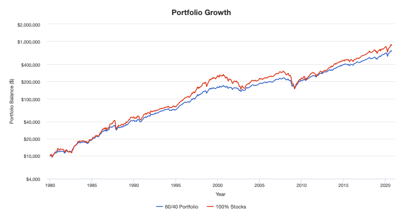 In the past, the 60/40 portfolio reduced risk with little reduction in returns.