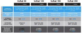 vxrail hybrid