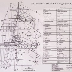 Uss Constitution Rigging Diagram Ge Dryer Start Switch Wiring Model Ship Building Tips Diy Plan Make Easy To Build Boat Plans