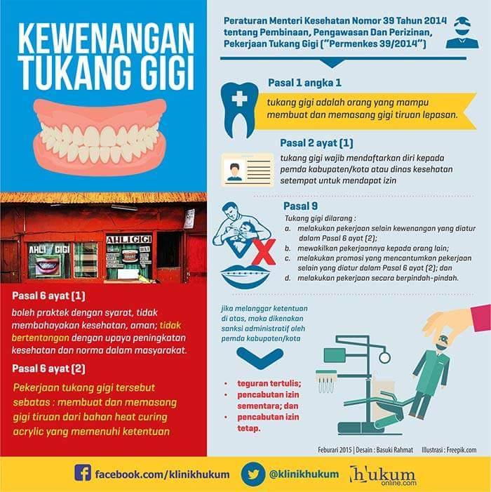 Aturan-Aturan Terkait Tukang Gigi