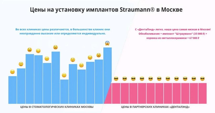 Цены на установку имплантов Straumann