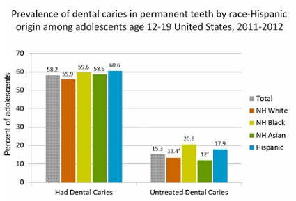 Kids Tooth Decay Statistics from the CDC 2015
