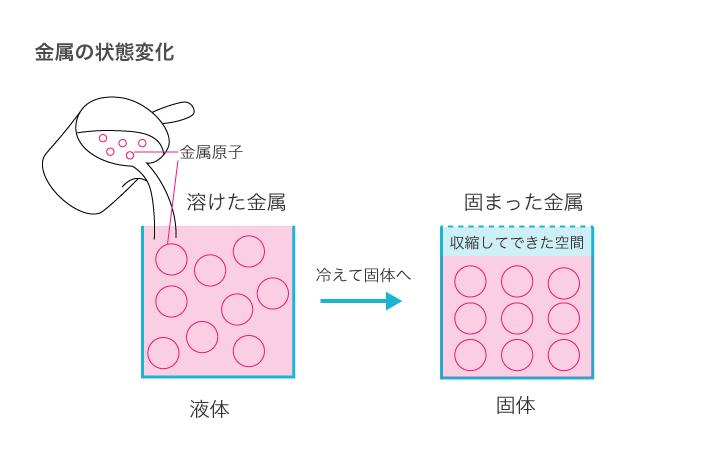 金属の状態変化(引け巣)