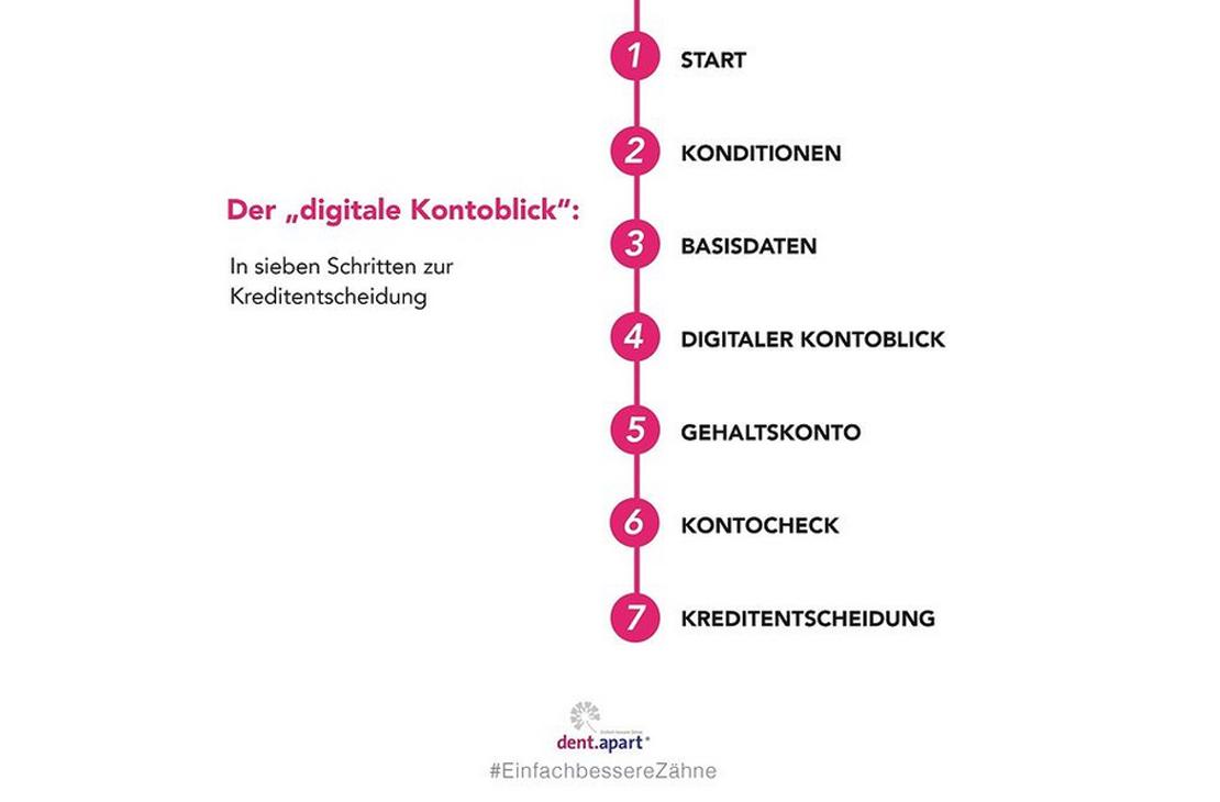 """Der """"digitale Kontoblick"""" – In sieben Schritten zur Kreditentscheidung"""