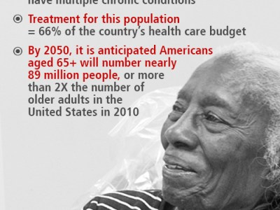 This graphic lists statistics relating to the growing geriatric population in the U.S. with regards to dental needs.