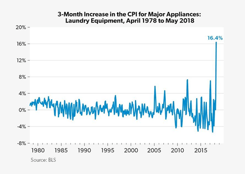 3-Month Increase in the CPI for Major Appliances graph
