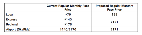 RTD Monthly Pass Proposal