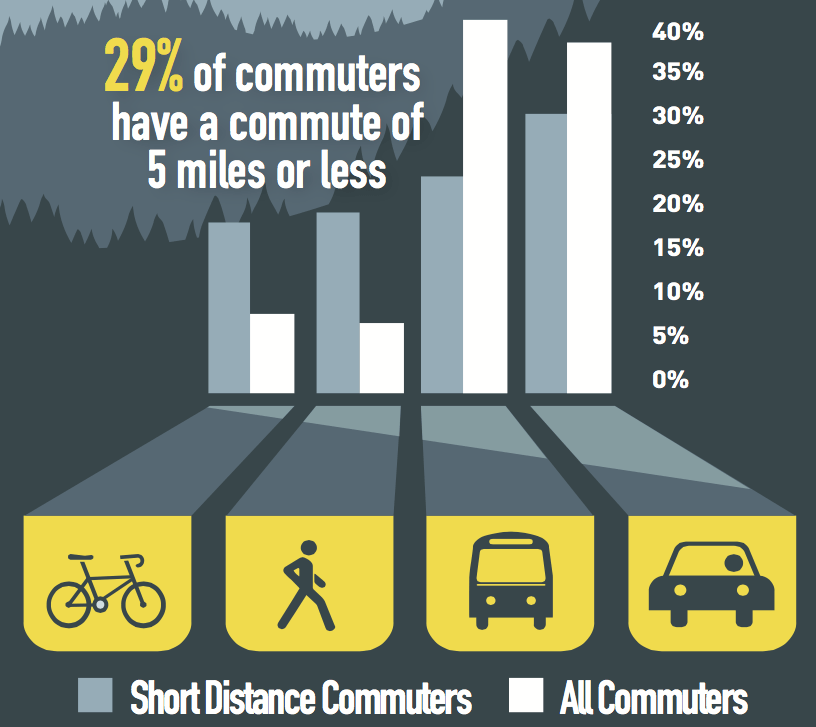 Downtown Commuter Survey Reveals The Weakness Of Denver