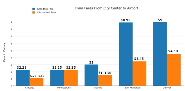 city fares 2