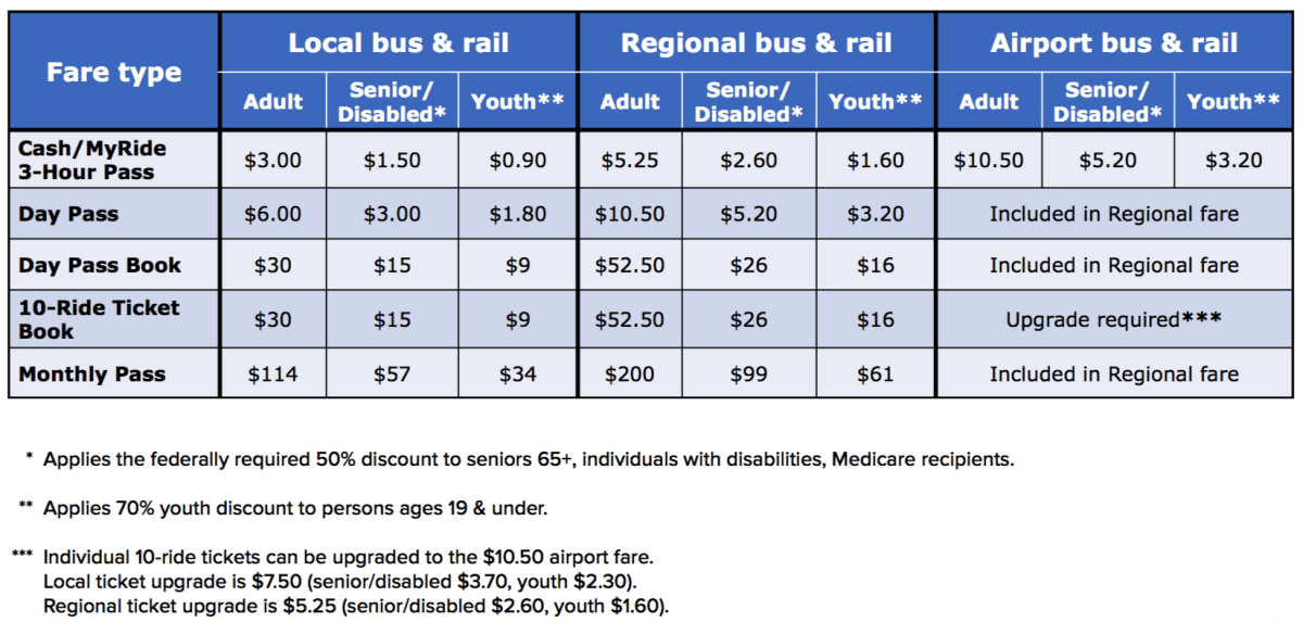 It's Official: In 2019, RTD Fares Could Cost You More or