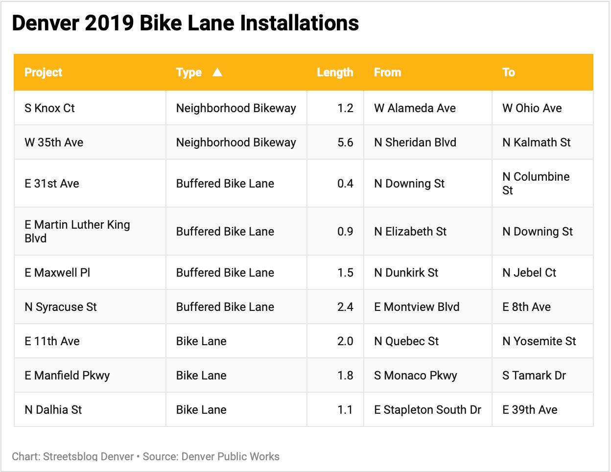 Denver Will Add 17 Miles Of New Bike Lanes This Year Here S Where Streetsblog Denver