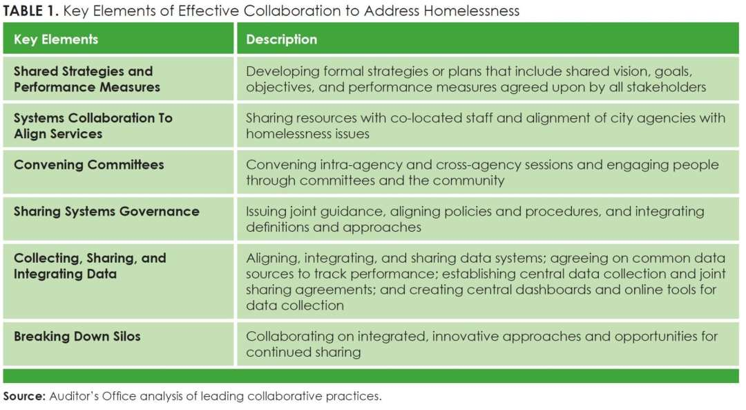 Table 1_Key Elements of Effective Collaboration to Address Homelessness