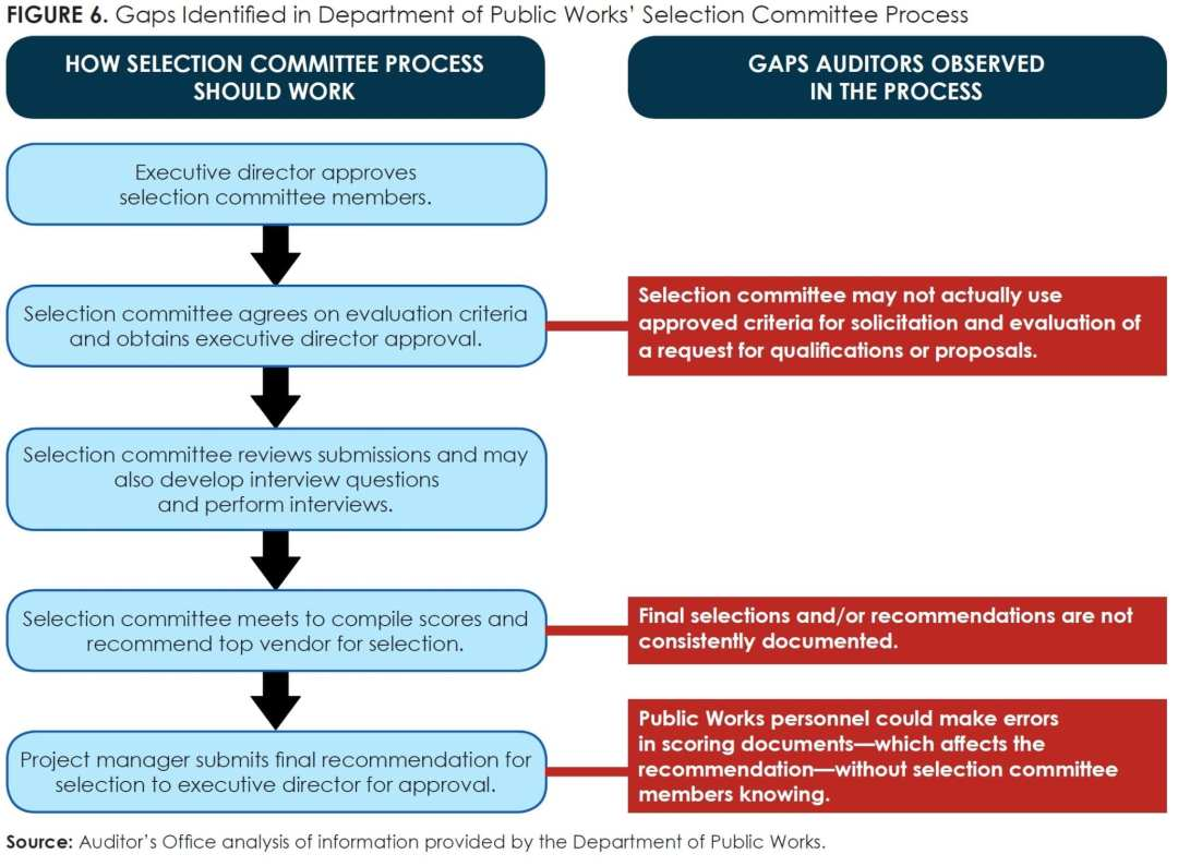 Figure 6_Gaps Identified in Department of Public Works' Selection Committee Process