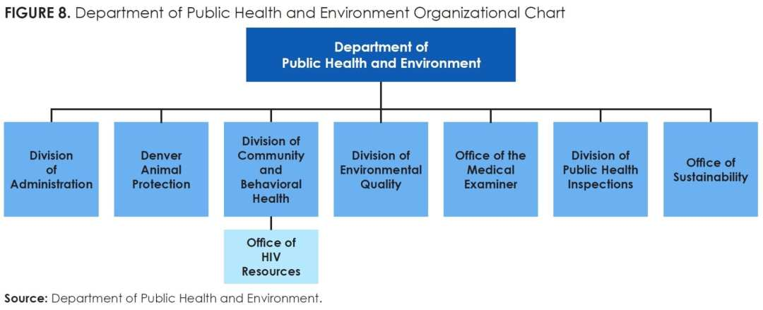 Figure 8_Department of Public Health and Environment Organizational Chart