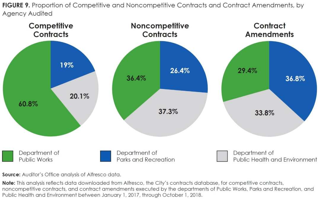 Figure 9_Proportion of Competitive and Noncompetitive Contracts and Contract Amendments, by Agency Audited