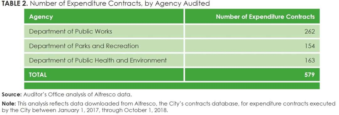 Table 2_Number of Expenditure Contracts, by Agency Audited