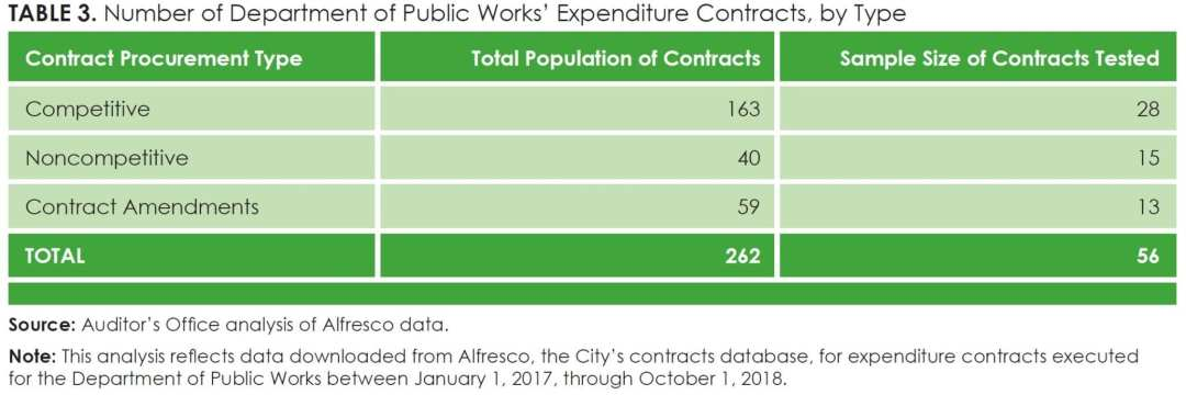 Table 3_Number of Department of Public Works' Expenditure Contracts, by Type