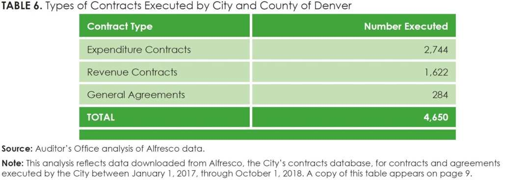 Table 6_Types of Contracts Executed by City and County of Denver (copy of Table 1)